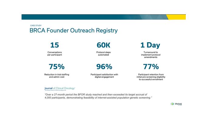 BRCA Founder Outreach Registry